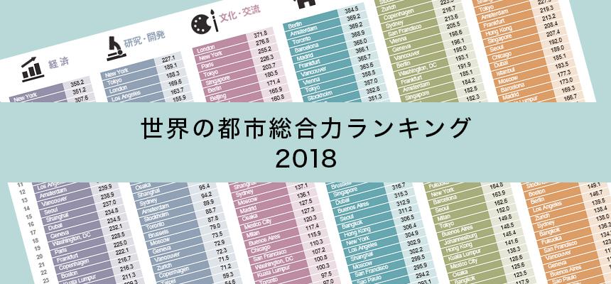 森記念財団事例「世界の都市総合力ランキング2018」資料制作タイトル